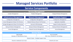 A table summarising the Managed Services offered by Digis Squared