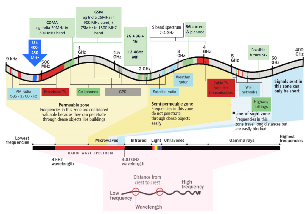 An illustration of the electromagnetic spectrum and commercial applications